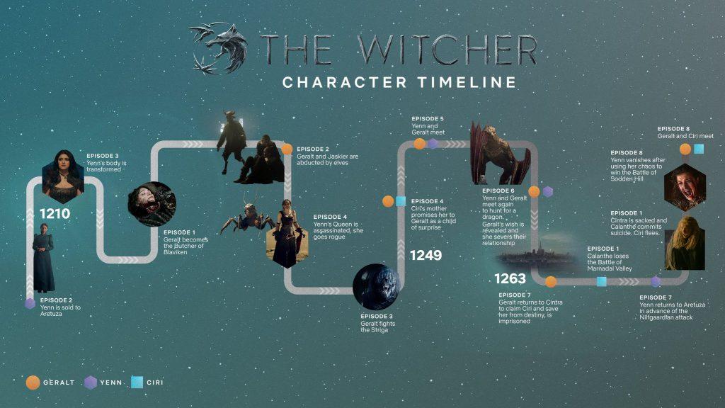 The Witcher Netflix tijdlijn